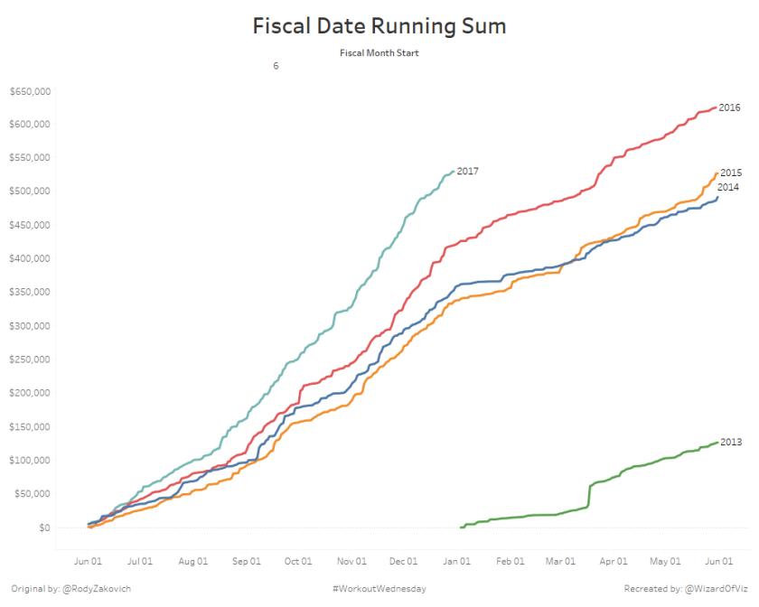 Fiscal Date Running Sum