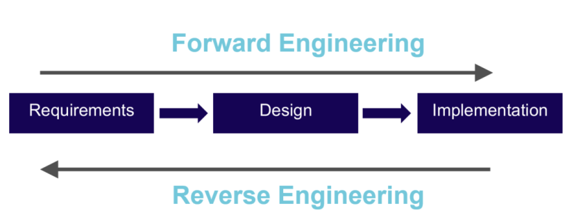 reverse engineering1
